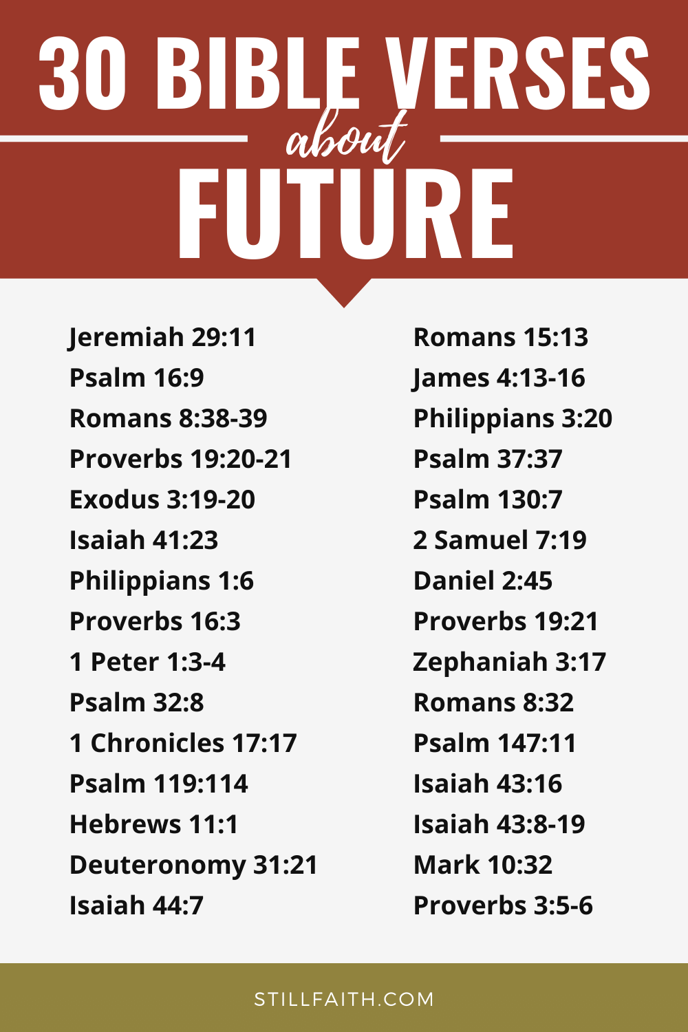246 Bible Verses about Future