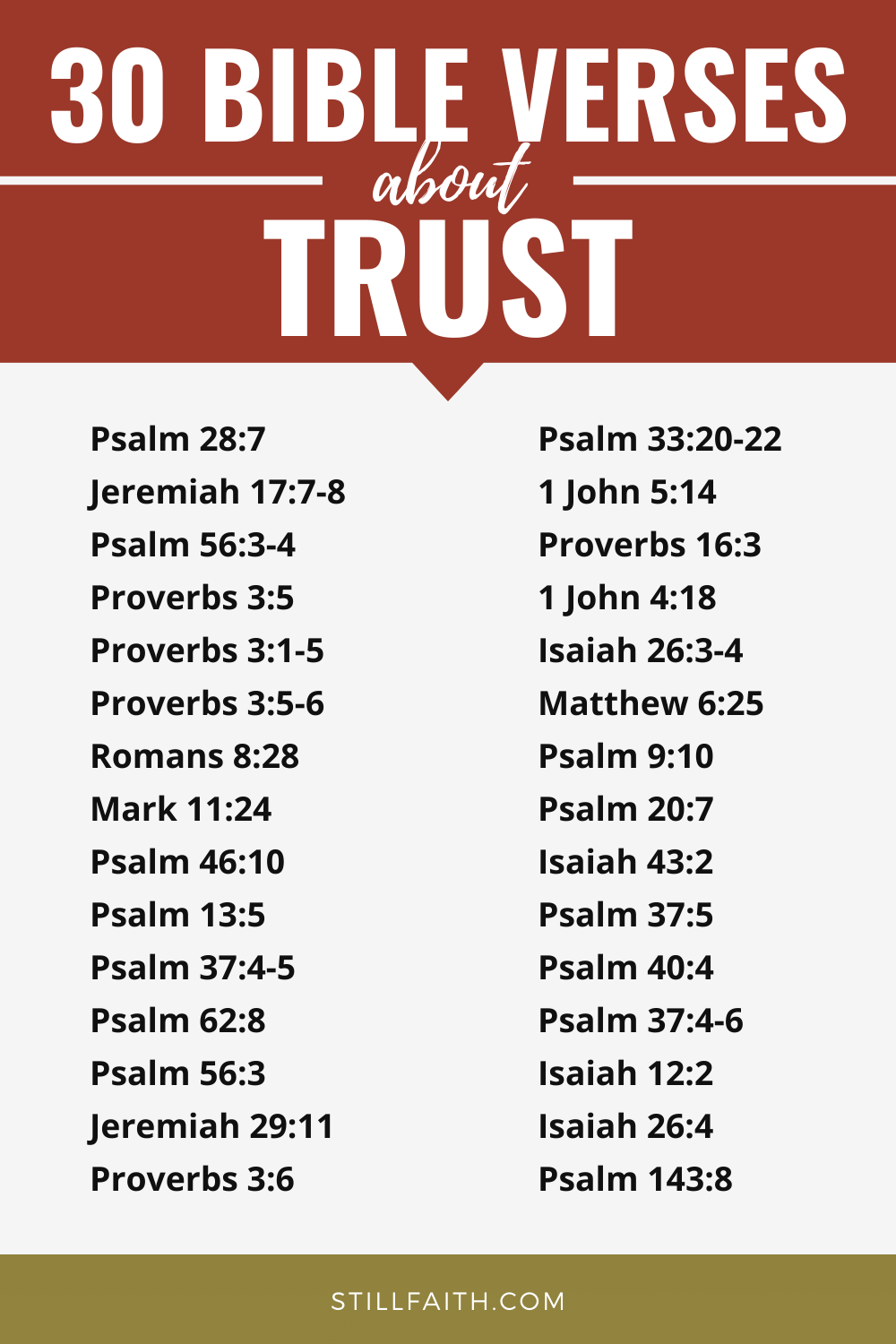 109 Bible Verses about Trust